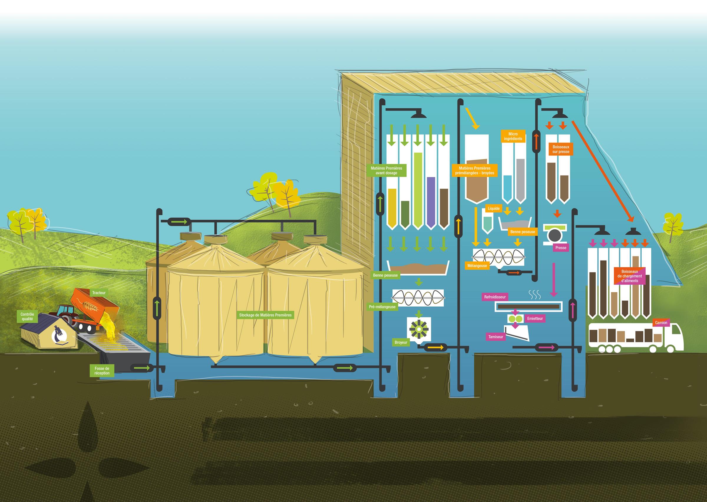 Nutrino usine de nutrition animale for Interieur usine